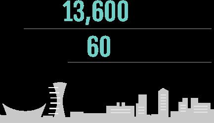 最大面積13,6000平方メートル、大小さまざまな施設、大小60位上のコンベンション施設